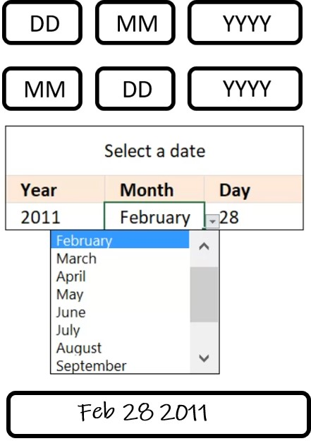 Different formats of date of birth – these need to be standardised in an SCV